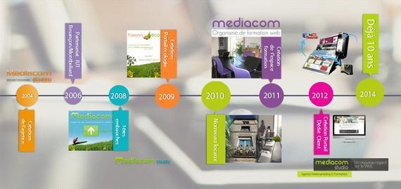 timeline-mediacom-10ans-2014